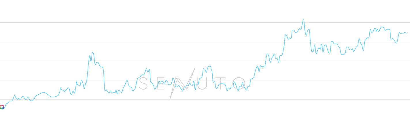 Wykres pozycji w Google Donety